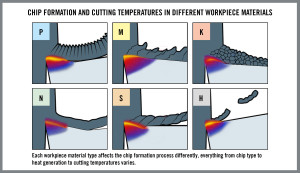 HQ_ILL_Chip_Formation_And_Cutting_Temperatures