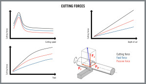 HQ_ILL_Cutting_Forces