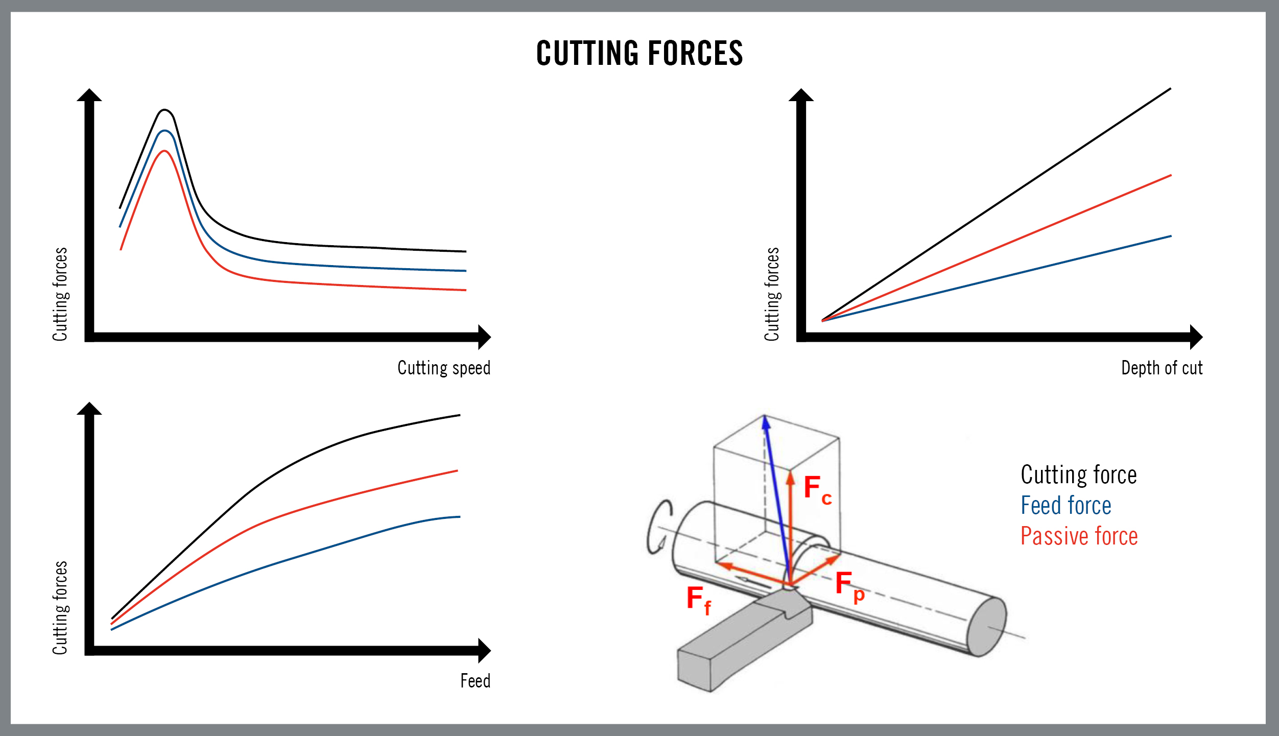 how to increase cut speed on kern