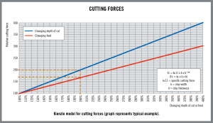 HQ_ILL_Kienzle_Model_Cutting_Forces