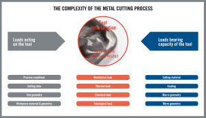 HQ_ILL_The_Complexity_Of_The_Metal_Cutting_Process