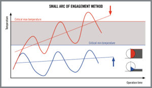 foto4_Small_Arc_Of_Engagement_Method