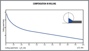 foto5.Compensation_In_Milling