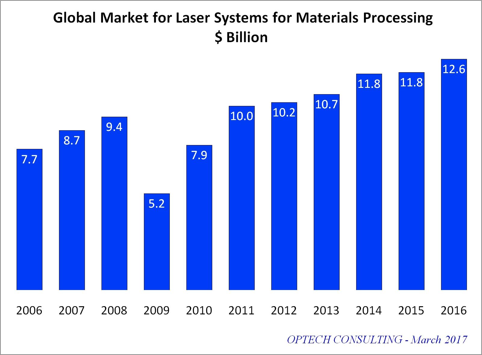 global aluminum castings market to grow