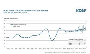 Bountiful orders for the German machine tool industry