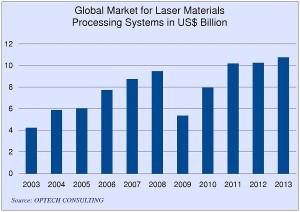 Global Industrial Laser Systems Market
