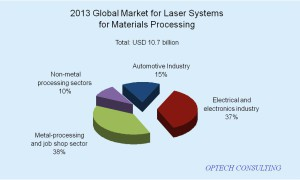 Subdivision of the global 2013 market of laser systems for industrial machining by the main industrial sectors (Optech Consulting).