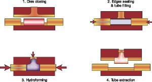 Tube hydroforming process