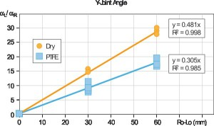 Experimental results in semi-free asymmetric Y-joint tube hydroforming (12).