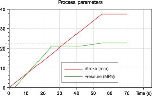 Punch strokes and pressure curves adopted in the experiments and in the simulations.
