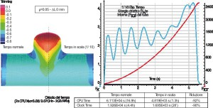 Time scaling effects ( = 0.05, L = 0 mm). Tube final profile and thickness (left), internal and kinetic energies (right) and computational times reduction (table).