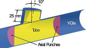 Y-Die FEM Model.