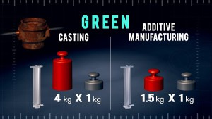 "When we speak of GREEN technology, also the ""weight"" component has a relevant effect (source Avio Aero)"