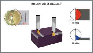 foto3_Different_Arcs_Of_Engagement
