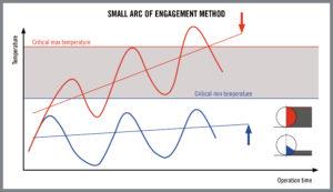 foto4_Small_Arc_Of_Engagement_Method