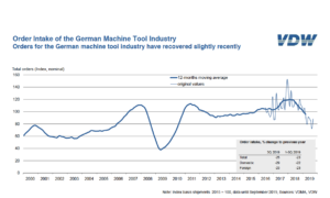 Orders for the German machine tool industry have recovered slightly recently