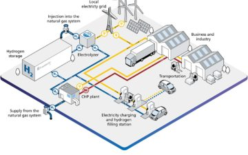 The hydrogen factory of the future