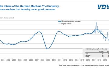 German machine tool industry under great pressure