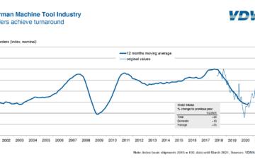 Turnaround for machine tool industry